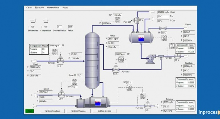 ITOP: Maintain and improve the know-how required to safely and efficiently operate the process plant